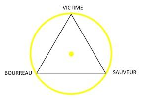 Triangle victime bourreau sauveur